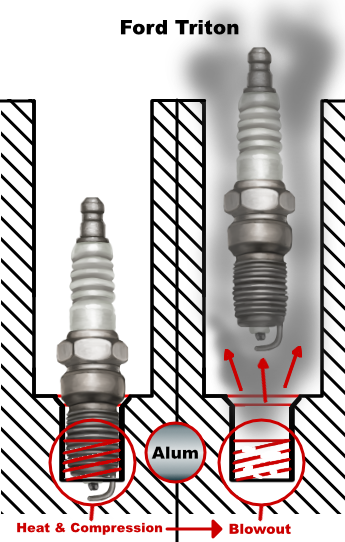 Diagram of sparkplug blowing out.